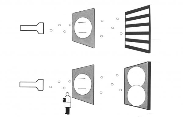 Şekil 4: Basit bir çift yarık düzeneği. Eğer gözlemci hangi elektronun nereden geçtiğini gözlemezse girişim deseni oluşur (üstteki durum); ama hangi elektronun nereden geçtiğini gözlerse girişim deseni oluşmaz (alttaki durum).