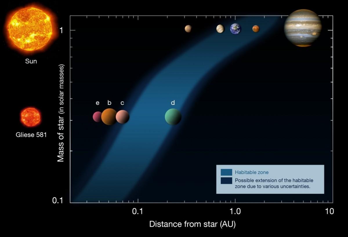 Bazı gezegenler ve yıldızlarından olan uzaklıkları...