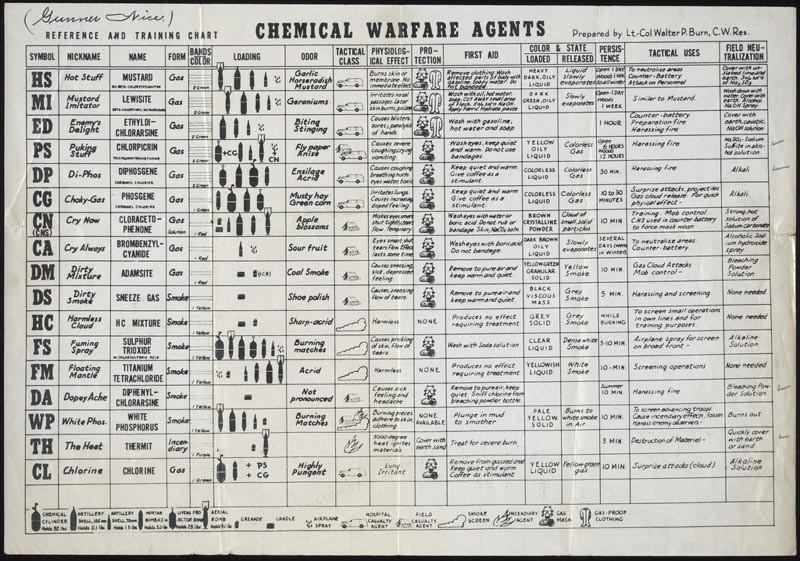 Kimyasal savaş eğitiminde kullanılan, en çok bilinen kimyasal silahların listelendiği bir kurs föyü. Listede kimyasal özelliklerinden çok pratik (!) ve taktik özelliklerine yer verilmiştir.