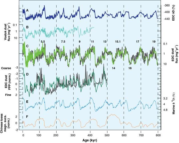 Şekil 1: Diğer iklimsel belirtkelere kıyasla Antarktika Platosu'nun en yüksek noktalarından biri olan EPICA Dome C'den (EDC, Antarktika) elde edilen verilerin grafiği. a, EDC'den elde edilen kararlı döteryum izotopu (δD) kayıtları. b, Vostok toz akıntısı kayıtları. c, EDC toz akıntısı kayıtları (Sayılar Denizel İzotop Kayıtlarını/DİK belirtir.). d, EDC toz boyutu verilerinin ince parçacık yüzdesi olarak belirtimi. e, Deniz çökeltilerindeki oksijen-18 izotopu δ18O dizileri (Küresel buzul miktarını temsil eder.). f, Çin'deki lös çökeltilerinin (rüzgarlarla taşınan ince malzemenin birikmesi sonucu karalarda oluşan bir çökelti türü) manyetik duyarlılık (manyetik alanlar tarafından çekilme ya da itilmeyi belirten bir özellik) dizi kayıtları. Tepeler ve tek sayılı DİK miktarları buzularası dönemleri (bir buz çağı içerisinde daha yüksek ortalama sıcaklıkların yaşandığı ve buzulların kutuplara doğru çekildiği dönemler) temsil ederken, çukurlar ve çift DİK sayıları buzul dönemlerini (bir buz çağı içerisinde ortalama sıcaklıkların düştüğü ve buzulların ekvatora görece yaklaştığı dönemler) belirtir.