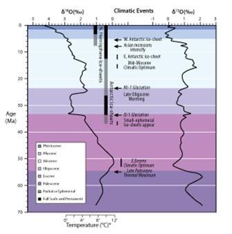 Şekil 2: Dünya çapındaki derin deniz oksijen ve karbon izotop kayıtları. Senozoik dönemi için olan kayıtlar sayıları 40'ı aşan Derin Deniz Sondaj Çalışması ve Okyanus Sondaj Çalışması sahasından alınmıştır. Önemli iklimsel olaylar belirtilmiştir.Kaynak:  2013Nature EducationModified from Zachoset al. (2001). All rights reserved.