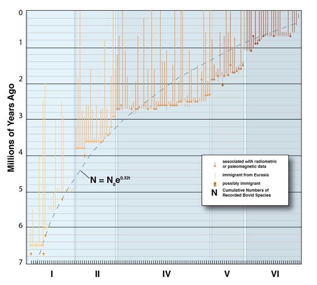"""Şekil 4: Afrika'daki boynuzlugiller fosillerinin son 7 milyon yıl boyunca ilk ve son görülüş zamanlarının açıklık grafiği. (FAD=İlk Görülüş Zamanı/LAD=Son Görülüş Zamanı) Kesik çizgi, hayvanlardaki değişimin (türleşmenin) milyon yıl başına %32'de sabitlendiğinin varsayıldığı kuramsal bir """"sıfır hipotezini"""" temsil eder. Hayvanlardaki 2,8 milyon yıl öncesi ile 1,8 milyon yıl öncesinde oluşan belirgin """"değişim dalgaları"""", yani yeni türlerin oluşma ve var olan türlerin yok olmaları, kurak ortamlara uyum sağlanmış hayvanatın ortaya çıkışıyla bağdaştırılmaktadır."""