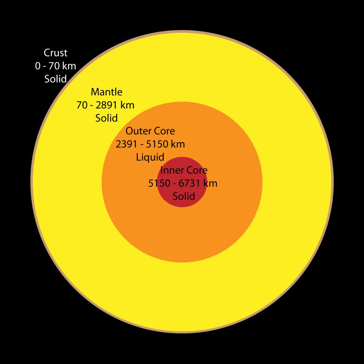 Dünya'nın boydan boya bir kesidi... Kabuk kısmı, dairenin en dışında kalan incecik kahverengimsi sarı olan renkle gösterilmiştir. Ayağınızı bastığınız yerin yaklaşık 70 kilometre altına kadar iner. Sonrasında 2891 kilometre derine kadar inen manto kısmı gelir. Manto aslen katıdır; ancak içerisinde magmanın sızdığı yarıklar bulunur. Sonrasında 5150 kilometre kadar derine inen Dış Çekirdek gelir. Nihayetindeyse yerin 6731 kilometre derinine kadar inen İç Çekirdek'e ulaşırız. Görülebileceği gibi üzerinde durduğumuz manto, gezegenin toplam derinliğinin sadece %1.03'ü kadardır.