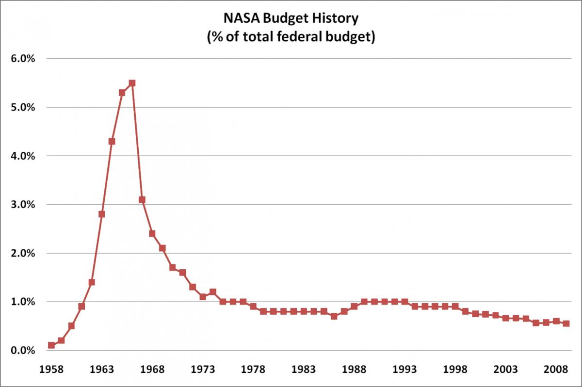 NASA'nın Yıldan Yıla Bütçesi...